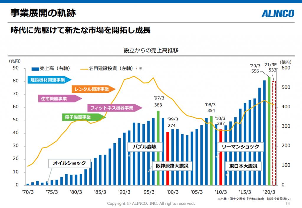 アルインコ株式会社 決算説明資料 2021年4月 事業展開の軌跡