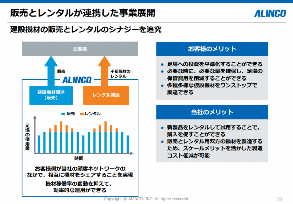 アルインコ株式会社 決算説明資料 2021年4月 販売とレンタルが連携した事業展開